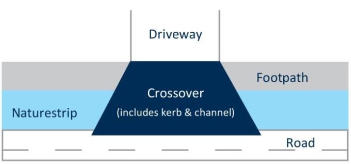 diagram of where a crossover is