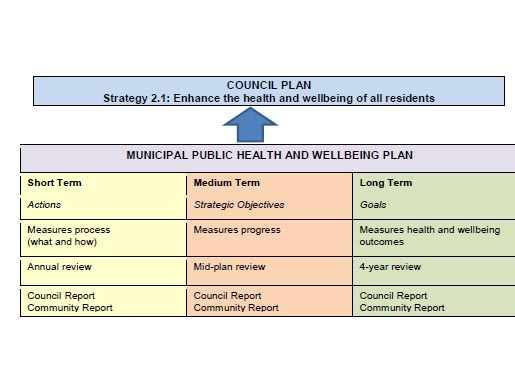 How this plan fits into the Council plan