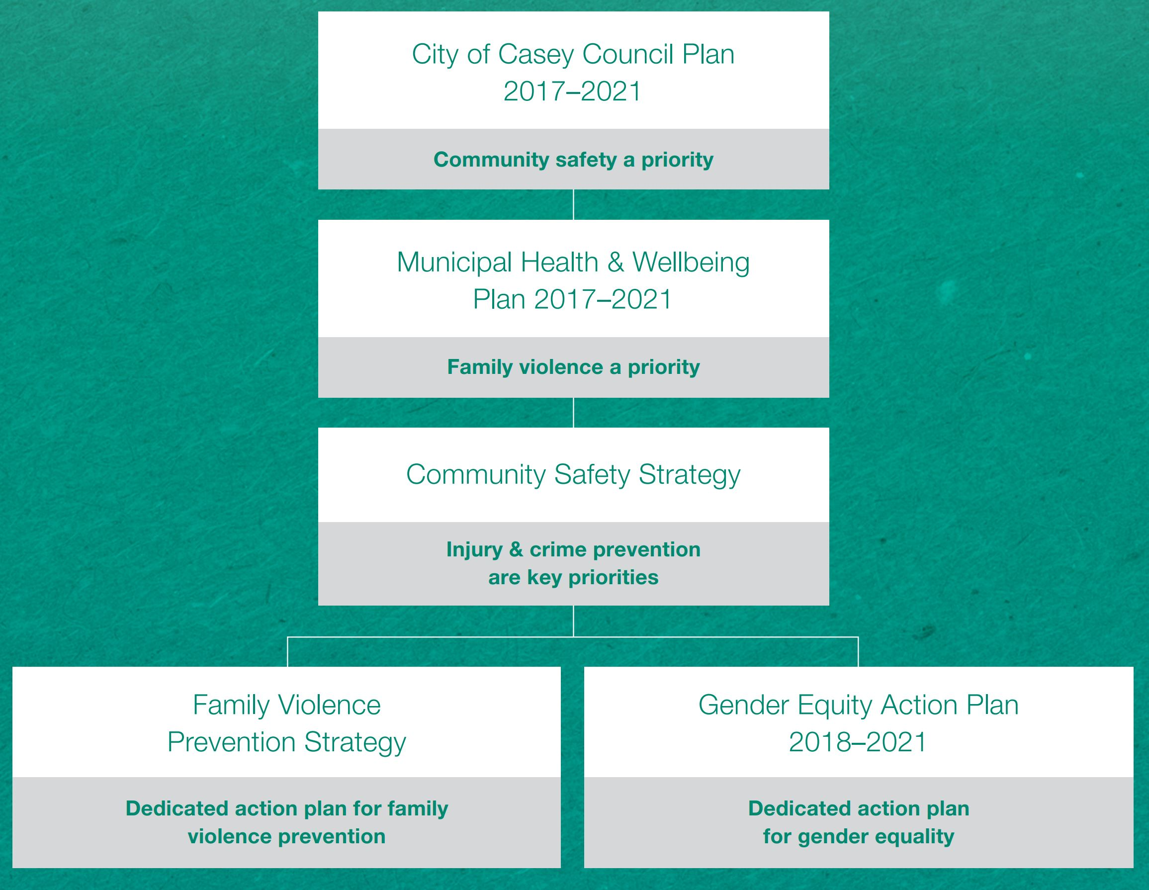 Alignment of Council plans