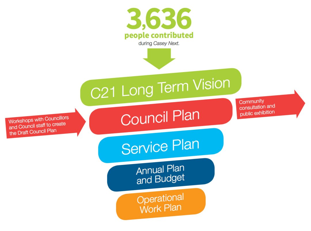 How we got to the council plan