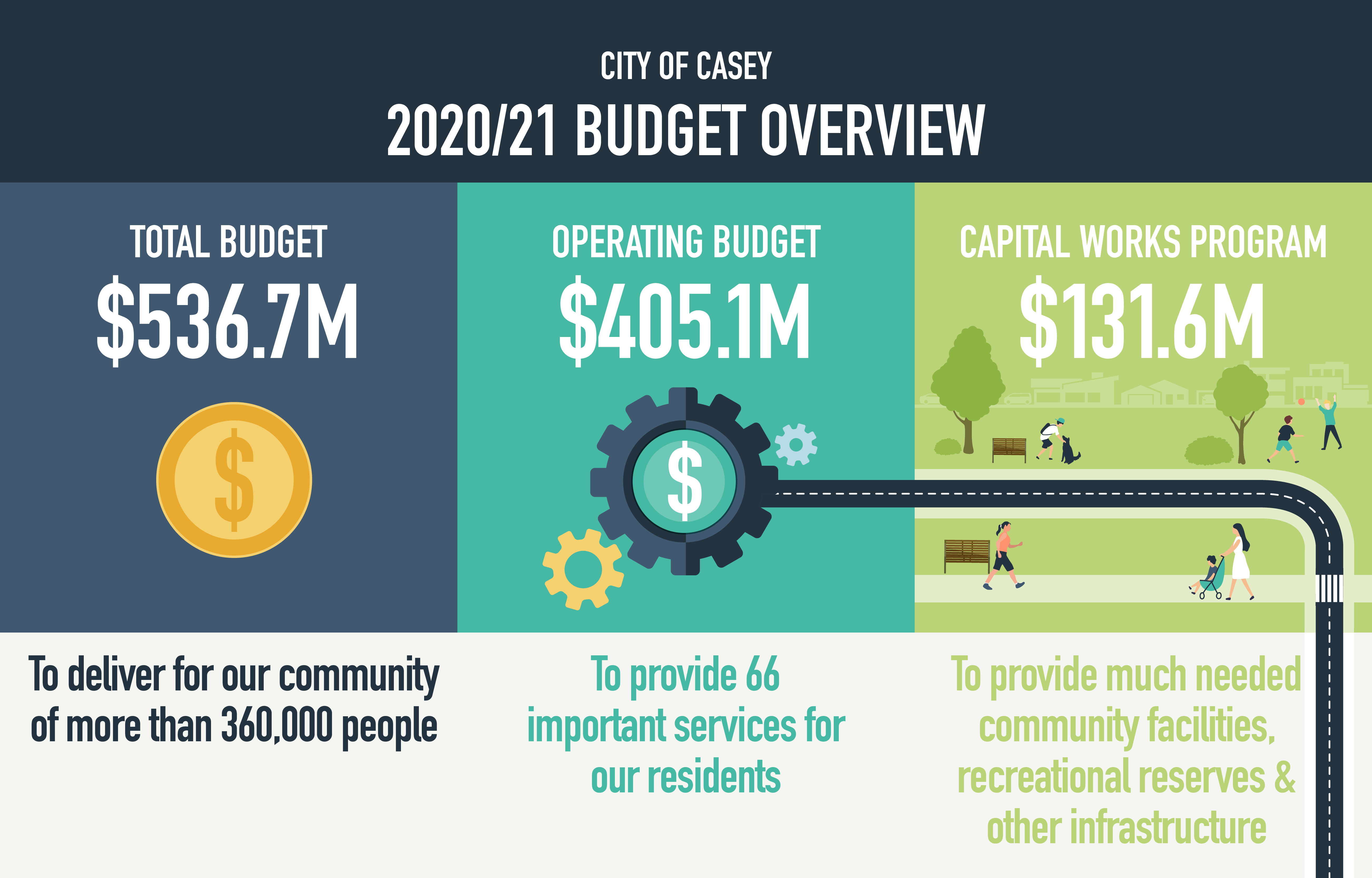 city of casey budget 20-21 highlights